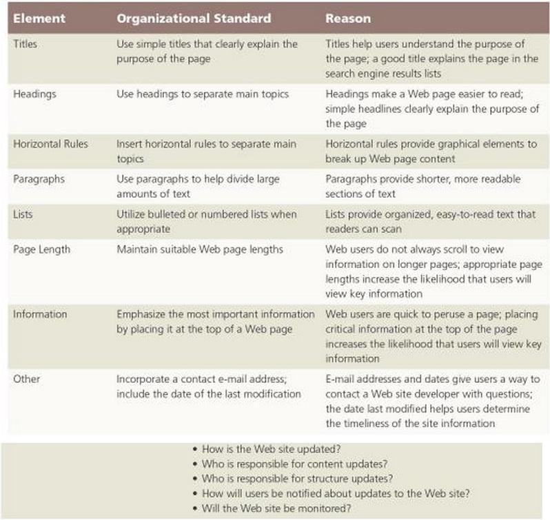 organizzattional standards